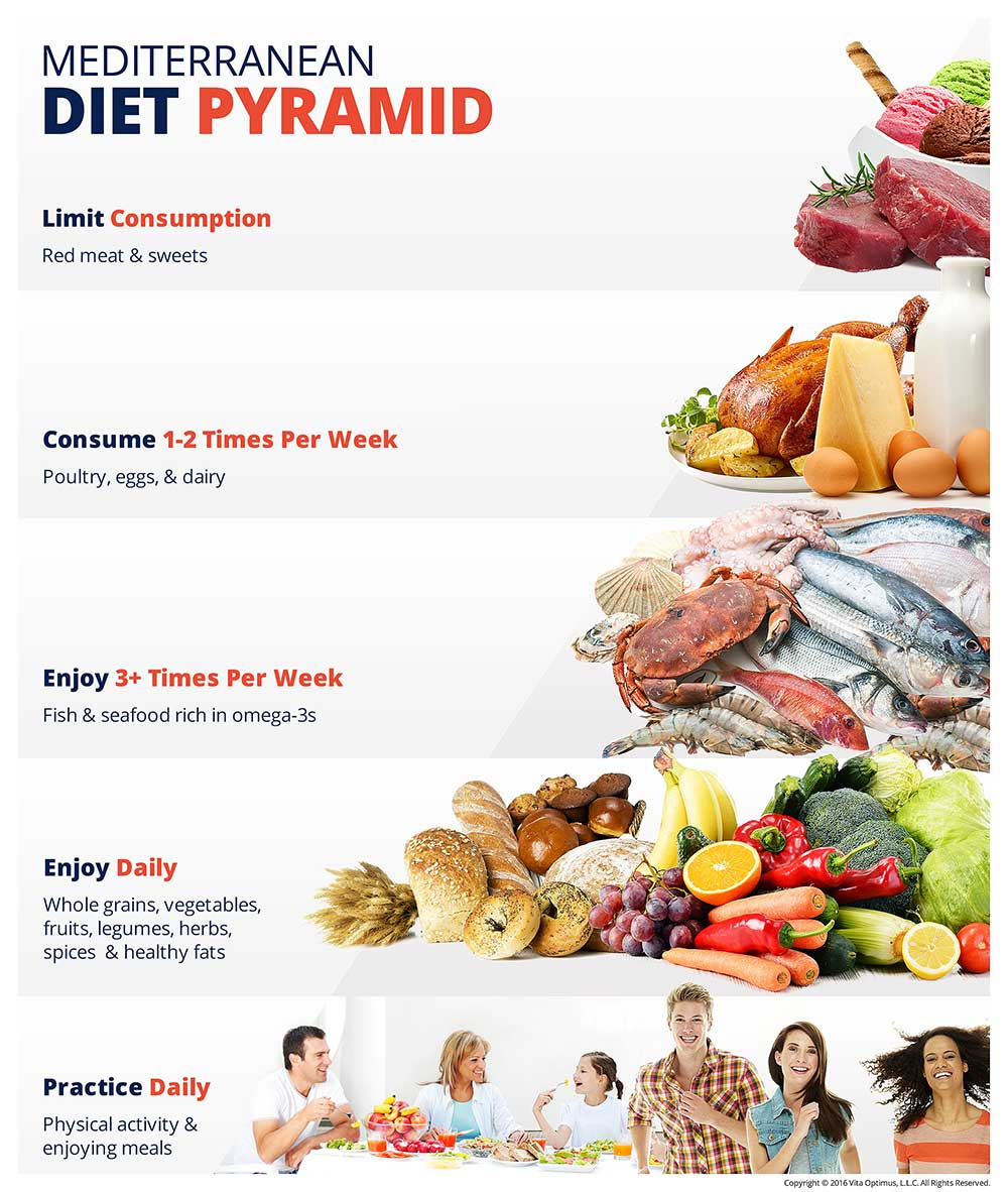 Mediterranean diet weight loss plan Wake Forest, NC